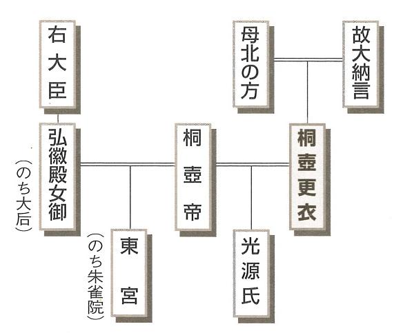 関係 図 物語 源氏